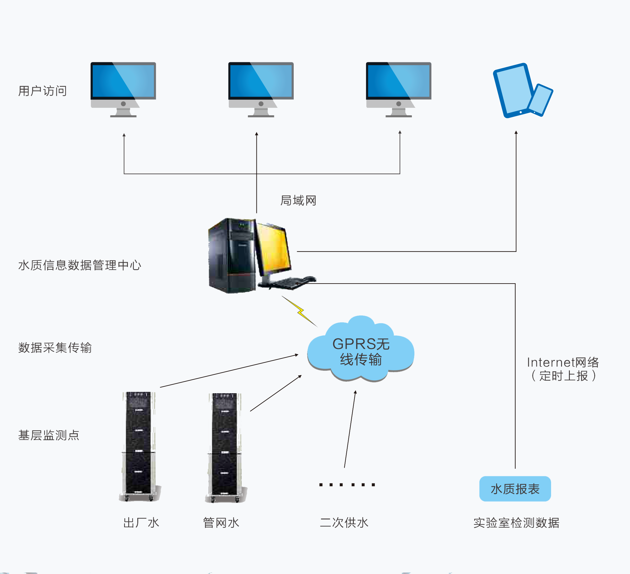 Datalong水质监测信息化系统